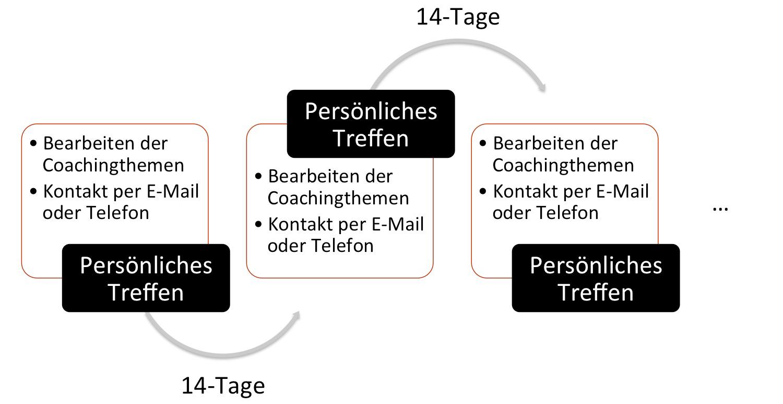 Coachingablauf