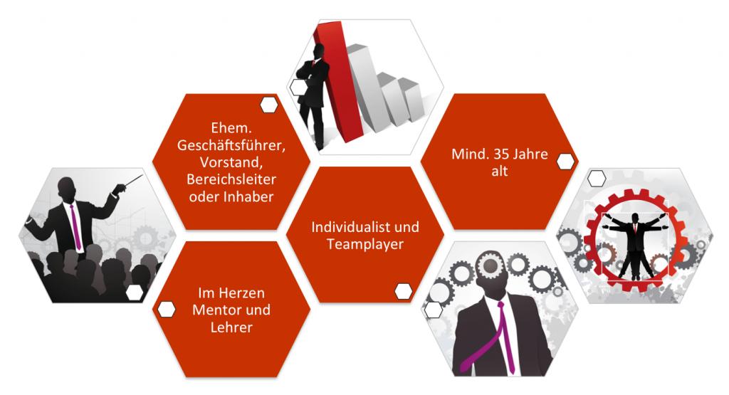 Profil eines Business-Coach